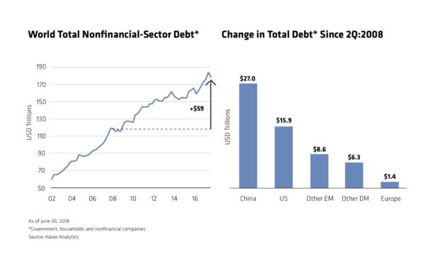 Increase in Nonfinancial Sector Debt Since 2002