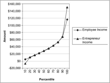 Employee Income v.s. Entrepreneur Income