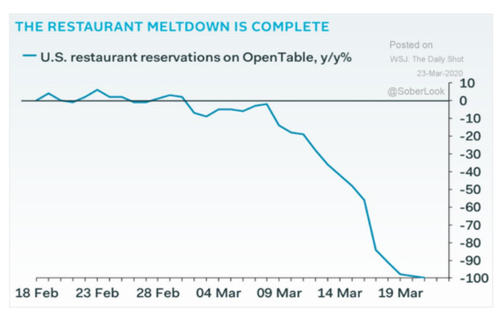 Restaurant Reservations on Open Table During the Corona Virus Pandemic