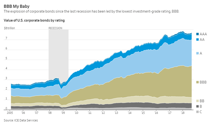 Value of U.S. Corporate Bonds by Rating