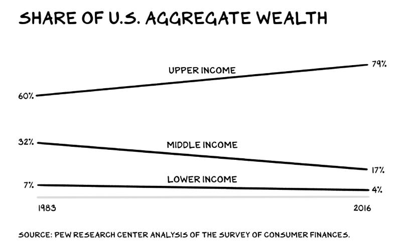 Share of U.S Aggregate Wealth
