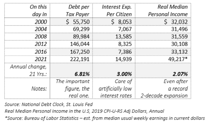 Debt Per Tax Payer