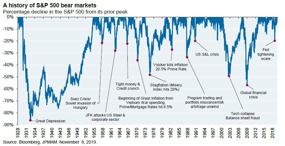 A History of S&P 500 Bear Markets