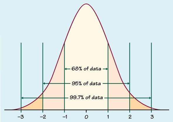 Normal-distribution-curve.jpg