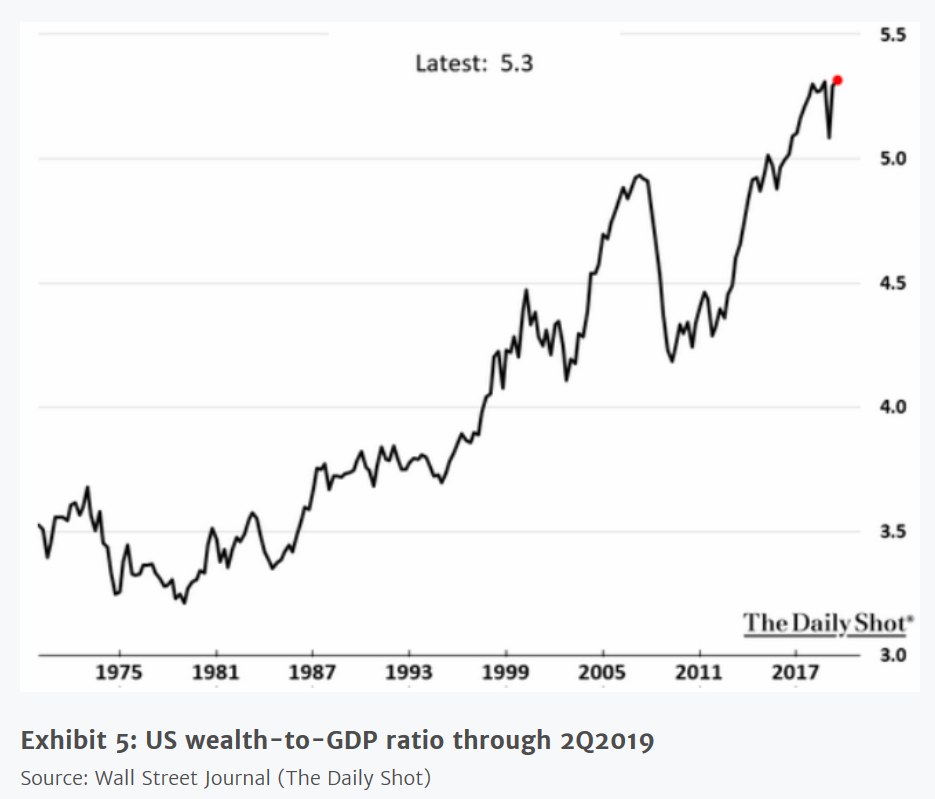 US Wealth to GDP Chart