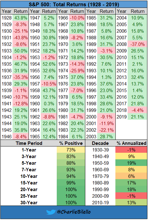 S&P 500 Annual Nominal Returns from 1928-2019