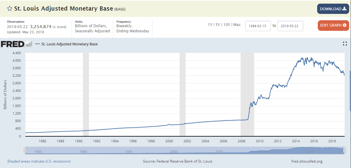Changes in Monetary Base from Feb 1984 to May 2019