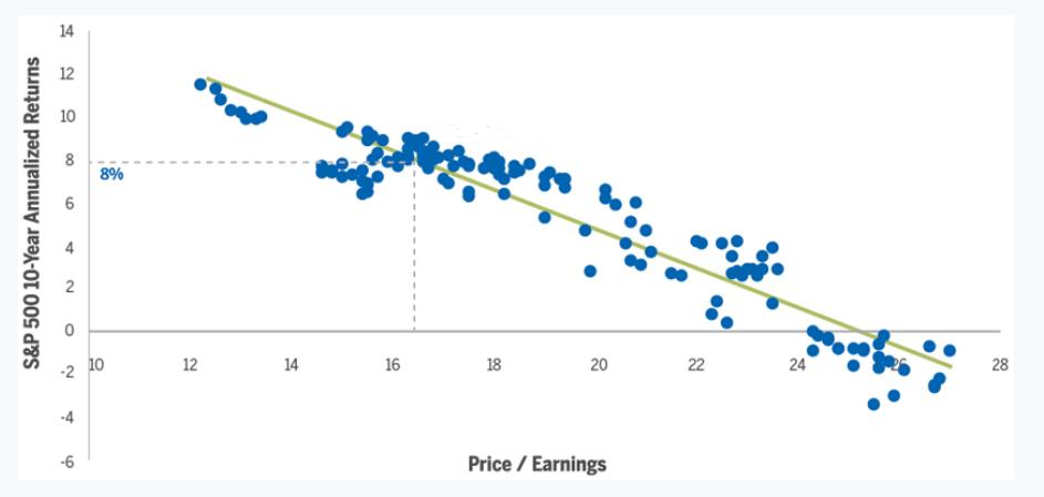 10 Yr S&P 500 Returns Based on Starting P/E Multiple