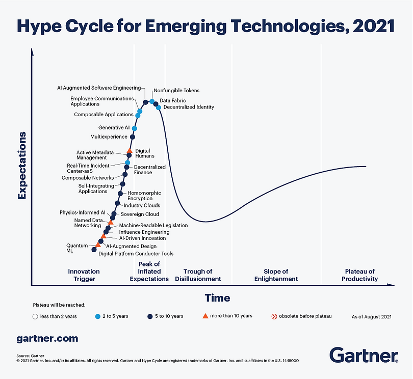 Hype Cycle for Emerging Technologies for 2021