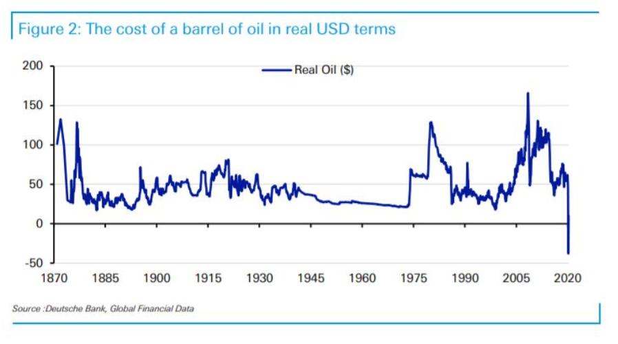 Price of WTI Oil Goes Negative