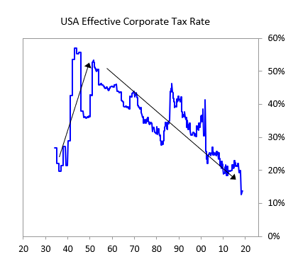USA Effective Corp Tax Rate