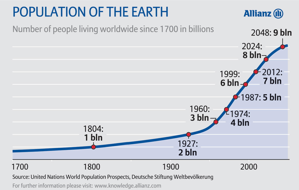 Human Population Increases on Earth
