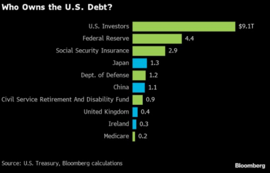 Who Owns the US Debt