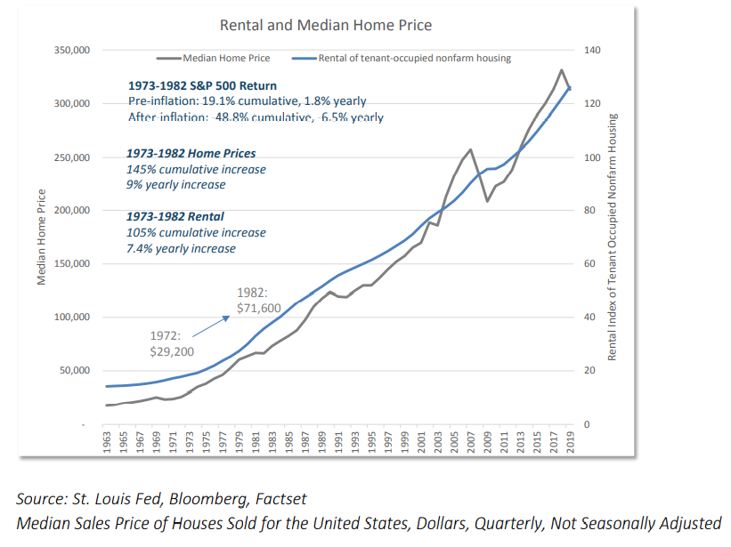 Rental and Median Home Price
