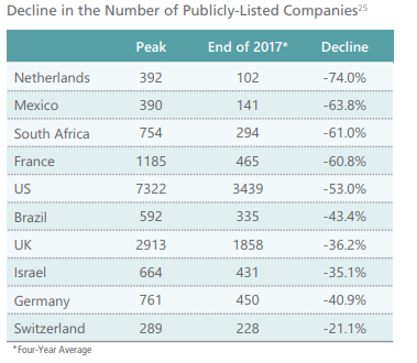 Decline In Listing of Publicly Traded Companies