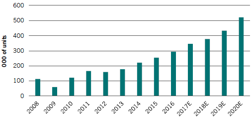 Annual Supply of Industrial Robots