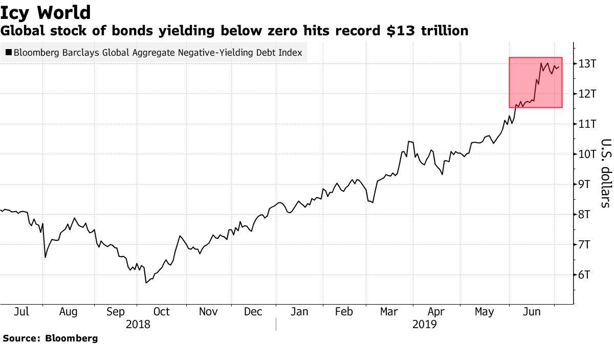 Negative Yielding Bonds Hit Record $13T