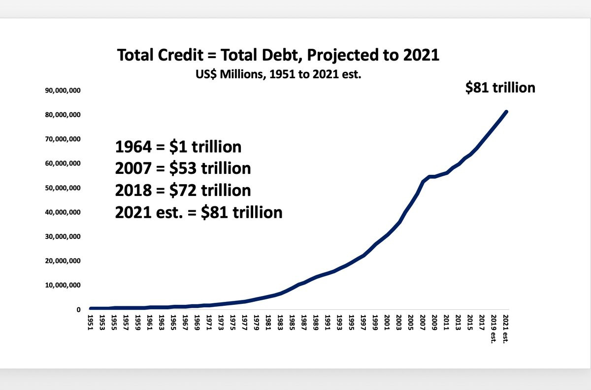 Total Credit Growth Last 70 Years