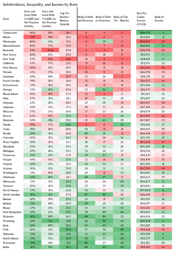 Indebtedness, Inequality and Income by State