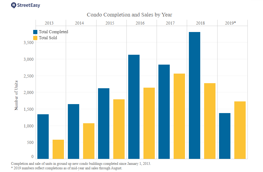 NYC Condo Completion and Sales by Year