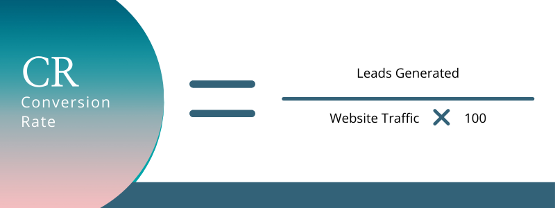 CR or Conversion Rate = Leads Generated / Website Traffic X 100