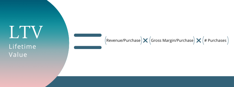 LTV or Lifetime Value = (Revenue/Purchase) X (Gross Margin/Purchase) X ( # Purchases)