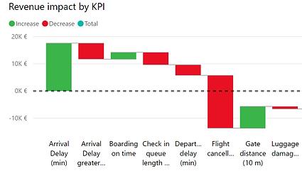 Revenue impact per KPI 2.png
