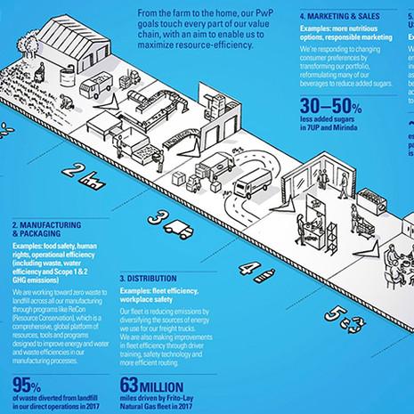 Pepsico infographic