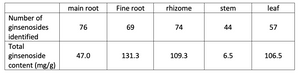 Number of unique ginsenosides and ginsenoside contents different parts of 13 year old wild simulated ginseng plants grown in New Zealand.