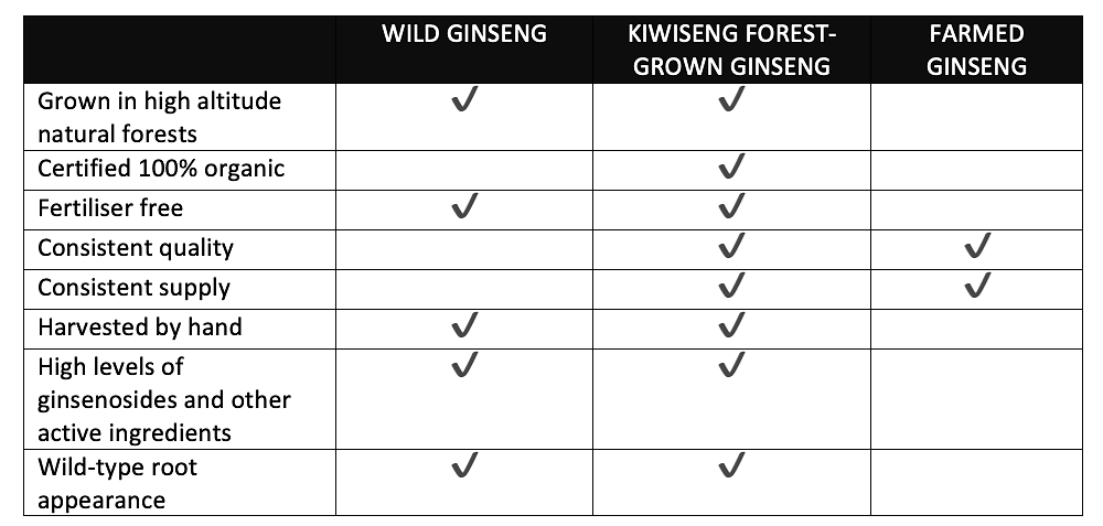 The benefits of simulated wild ginseng compared with wild and farmed ginseng