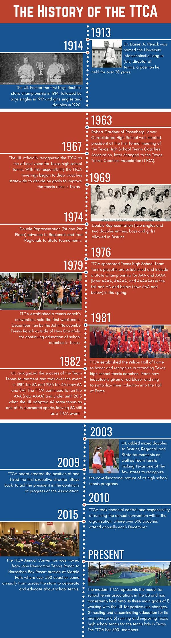 TTCA Timeline.png