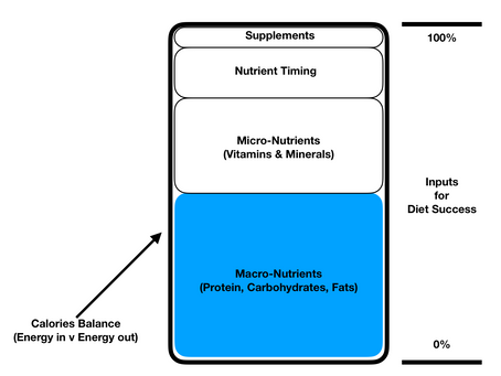 A Scientific Approach to Nutrition Volume 2 ( Macronutrients )