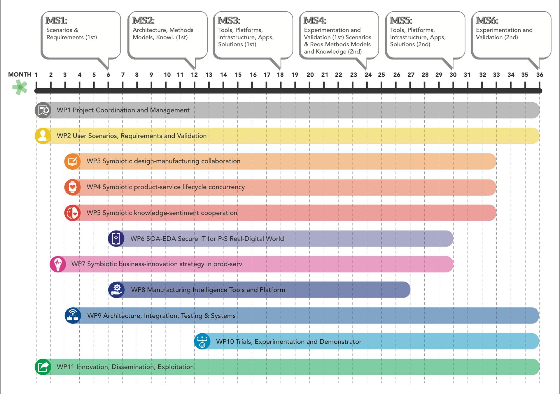 Workplan design