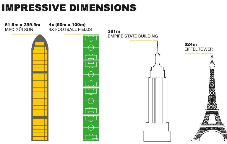 Giant containerships explained for the man-in-the-street. (ibid)