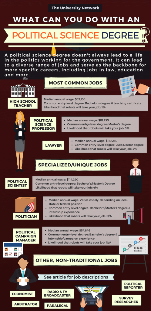 Political-Science-Major-Jobs-Infographic