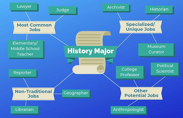 History-Majors-easiest-college-majors.pn
