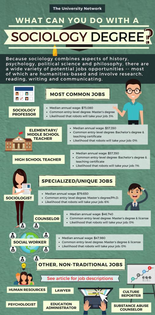 Sociology-Major-Jobs-Infographic-506x102