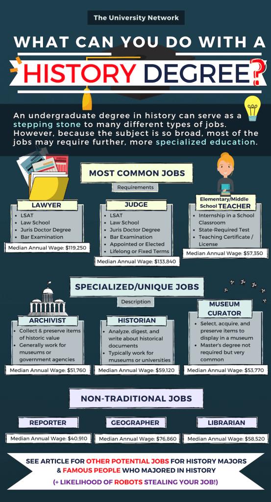 History-Major-Jobs-Infographic-553x1024.