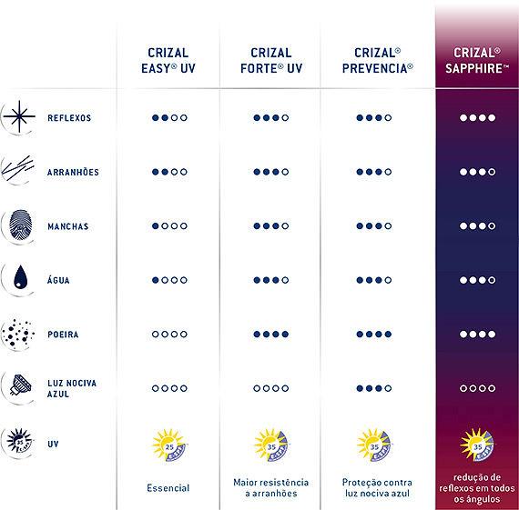 Crizal Tabela.jpg