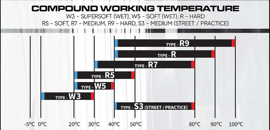 extreme tyres compounds