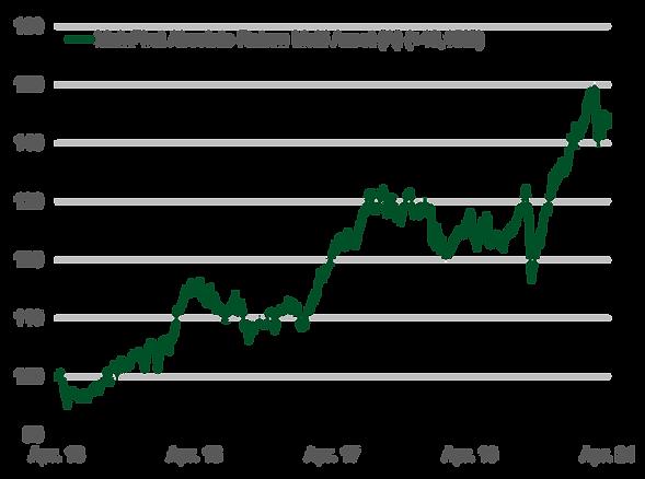 202105_MF_ARMA_Performance-April.png