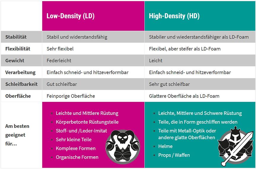 Tabelle_Dichten.png