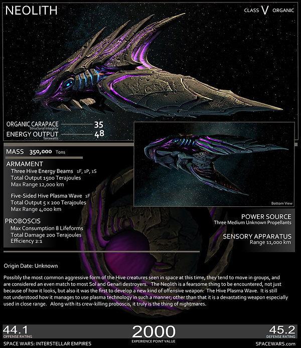 Hive Neolith Stats