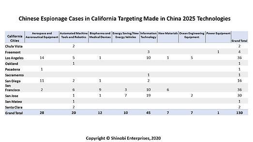 Chinese Espionage in California - Made i