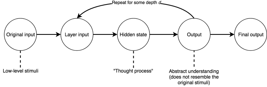 Relating skip connections in neural networks to consciousness