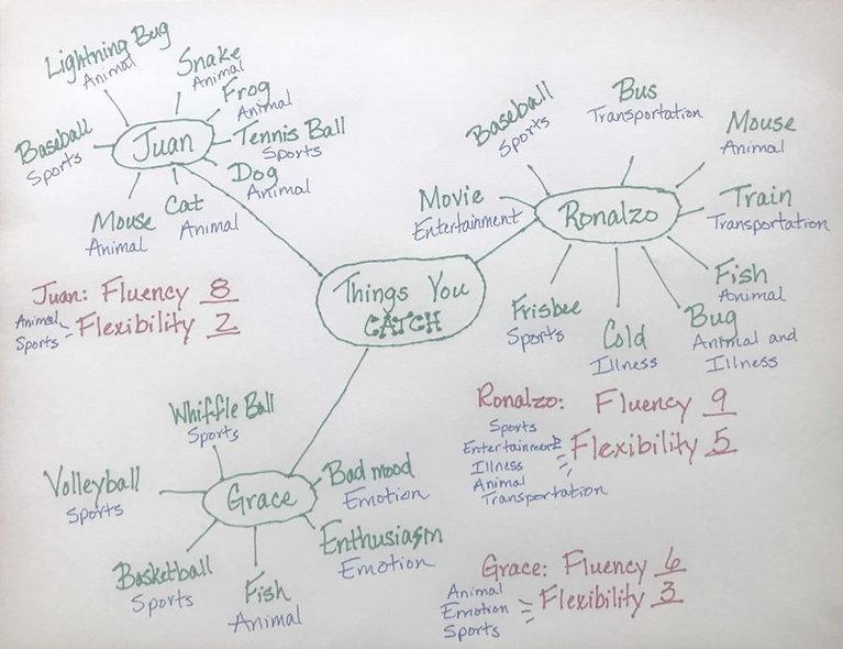 Brainstormcatch.JPG