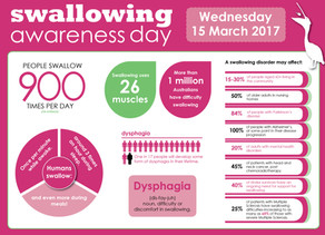 Some amazing facts about swallowing....