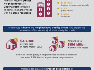 The devaluation of assets in black neighborhoods: The case of residential property