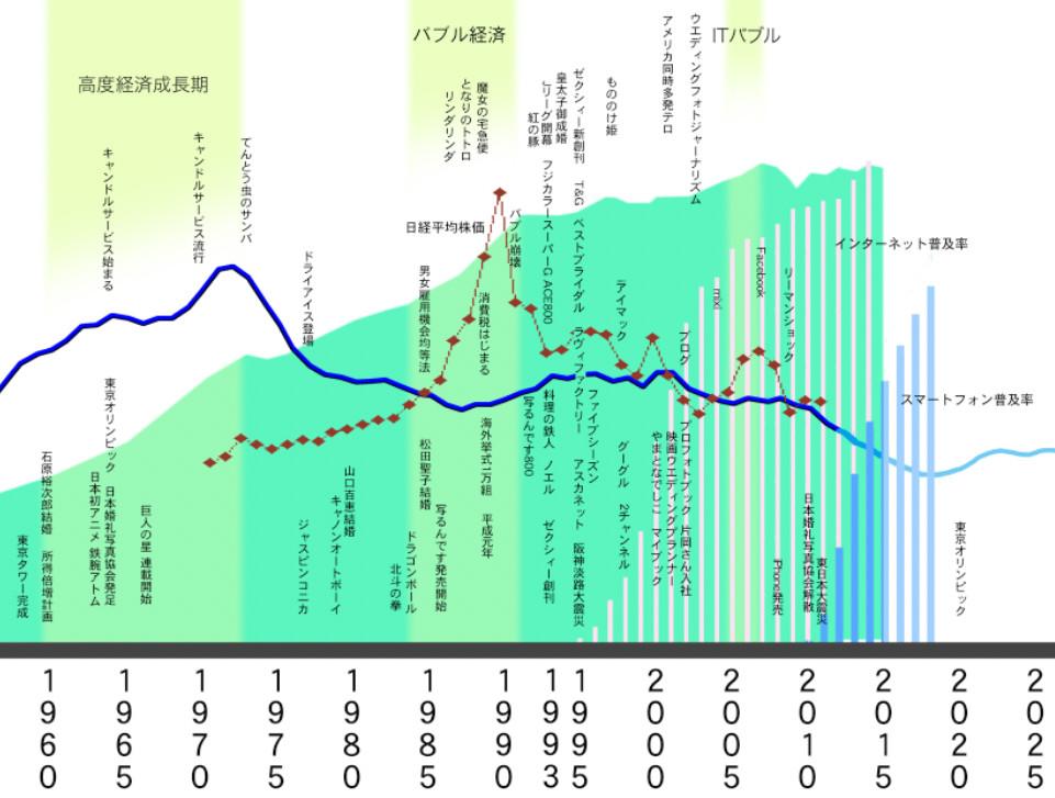 ウエディング業界と社会情勢のグラフ