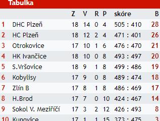 Ženské Áčko se loučí se sezonou 2017/2018 s 19 body